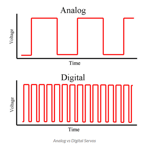 Pulse frequency