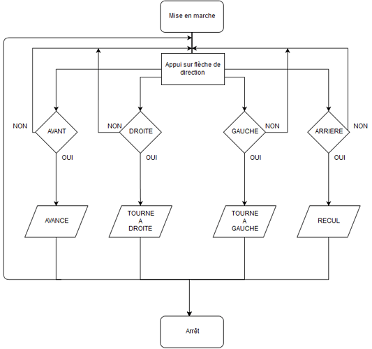 Diagramme Projetv4.png