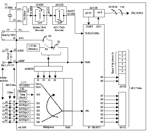adc328PX