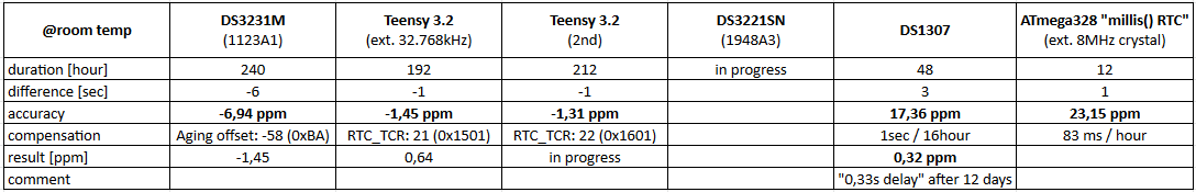 RTC_summary_table.png