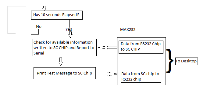 I2C to ttl to rs232 flow.png