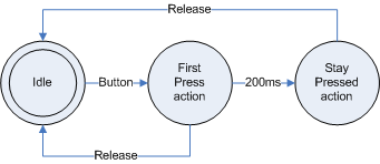 hold button state diagram.png