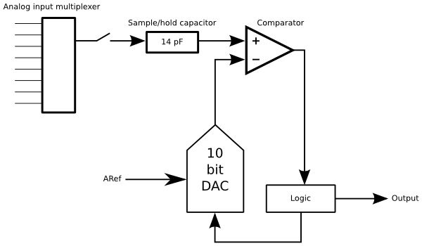 ADC_internals.png