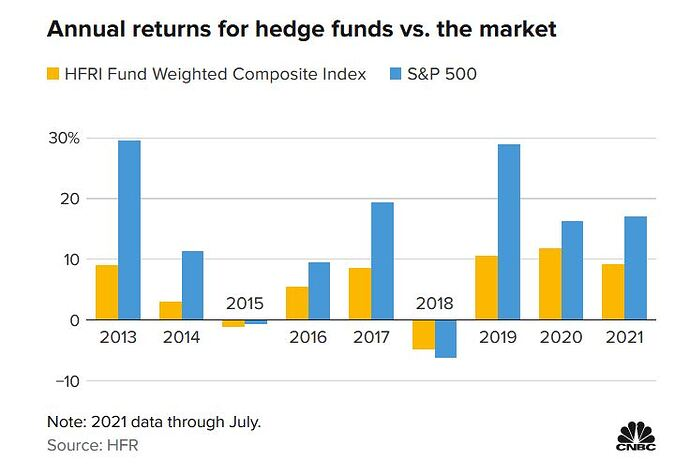 Annual returns for hedge funds vs. the market