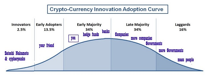 Cryptocurrencies adoption curve
