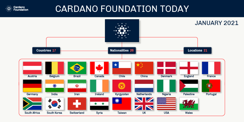 26 nationalities work at the Cardano Foundation (January 2021)