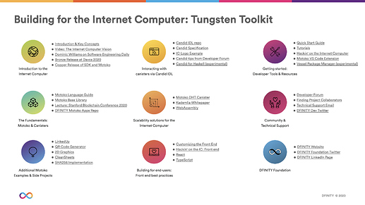 Building for the Internet Computer  Tungsten Toolkit