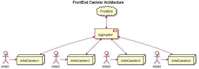 FrontEnd Canister Architecture