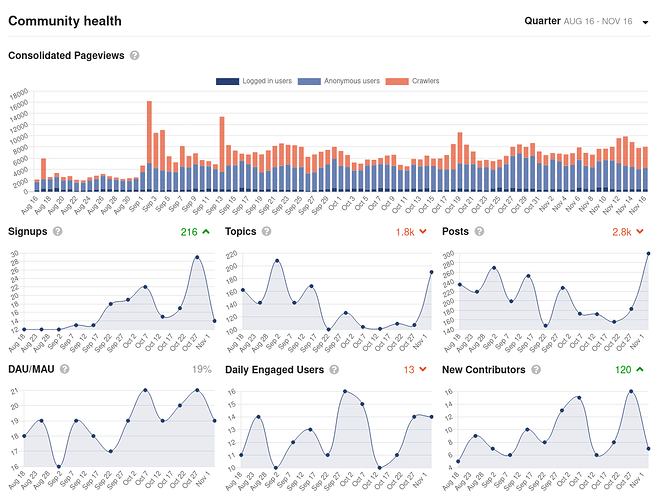 Screenshot of quarterly metrics of pageviews, signups, topics, posts, daily engaged users, and new contributors