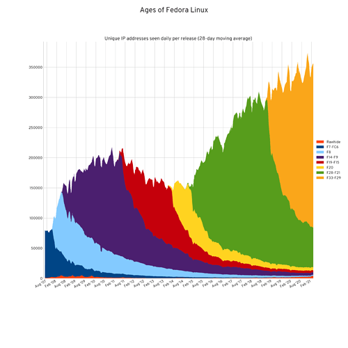 fedora-ages-28day-stacked