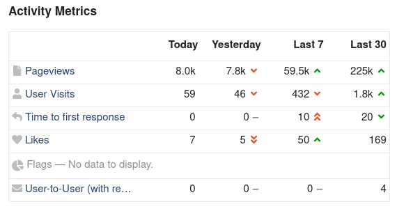 Screenshot of 30 day, 7 day, yesterday, and today metrics for pageviews, user visits, time to first response, and likes