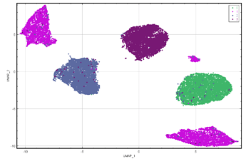 mnist0-3_UMAP_coloured_by_ground-truth
