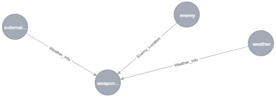 Creating nodes from nested JSON using apoc load json