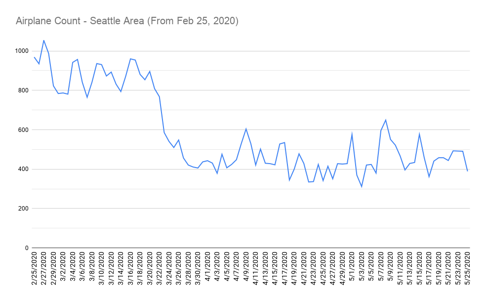 Airplane Count - Seattle Area (From Feb 25, 2020)