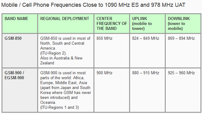 Mobile Cell Phone Frequencies Close to 1090 and 978 MHz