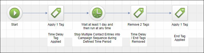time-delay-1-day-sequence-details
