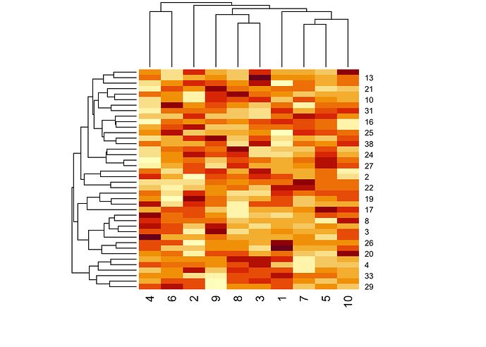 clustering  visualized with the  heatmap