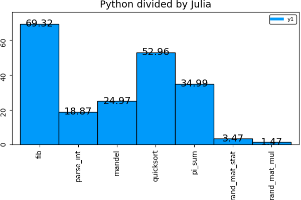 Julia motivation: why weren't Numpy, Scipy, Numba, good enough