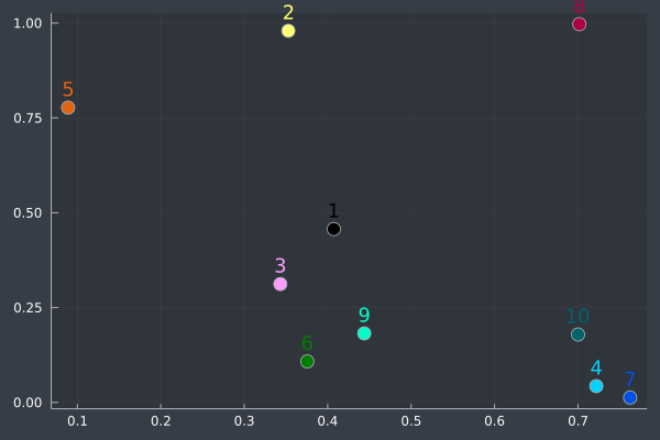 Plots_annotated_with_different_colors2