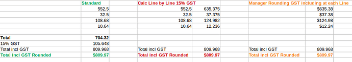 Manager GST Incl Issue