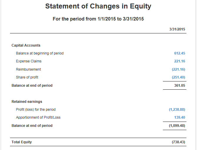 Accounting Method for Statement of Changes in Equity
