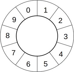 ring%20with%2010%20numbered%20segments