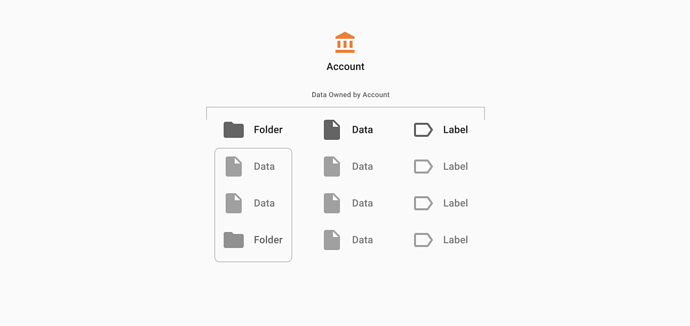 Data owned by an Account