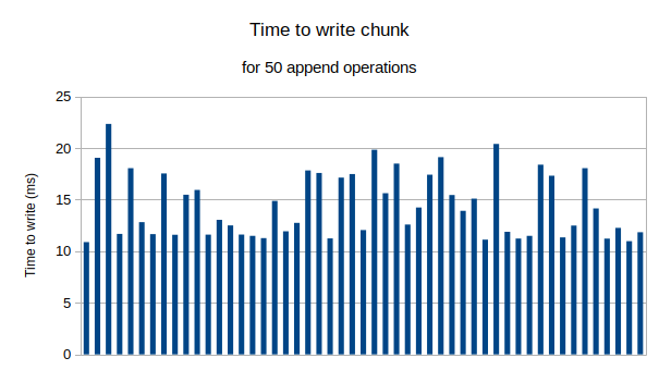 append_write_timings