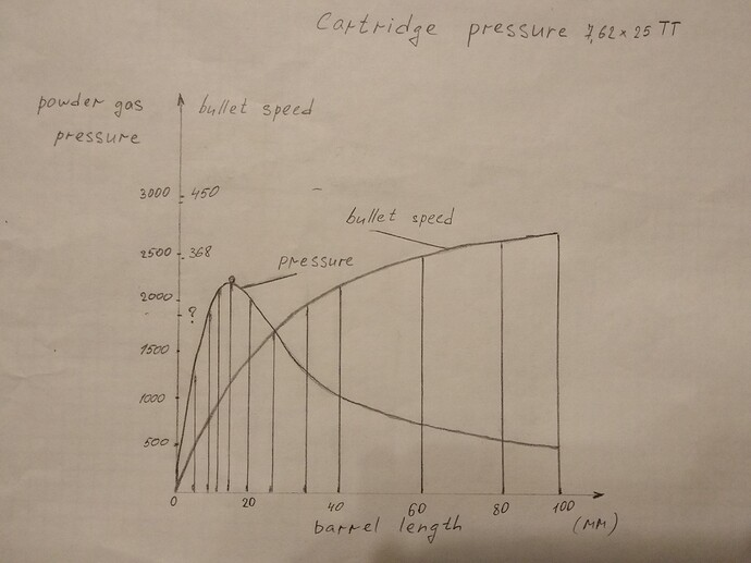 Peak pressure of powder gases.