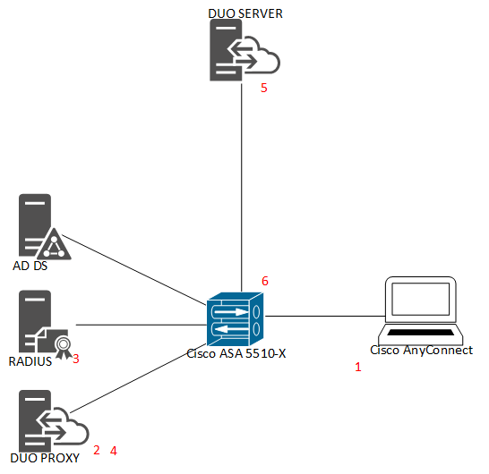 Cisco SSL VPN + AD RADIUS authentication - Using Duo - Duo Security