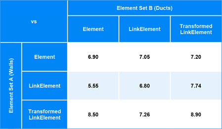 Element-IntersectsElement-LinkElement-Performance-Benchmarking-Matrix-Results-BimorphNodes-v2-2