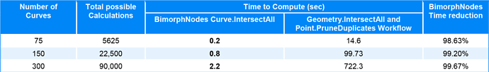 Curve-IntersectsAll-Performance-Benchmarking-Test-Results