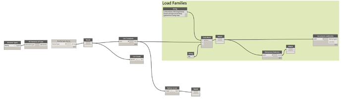 Reloading families