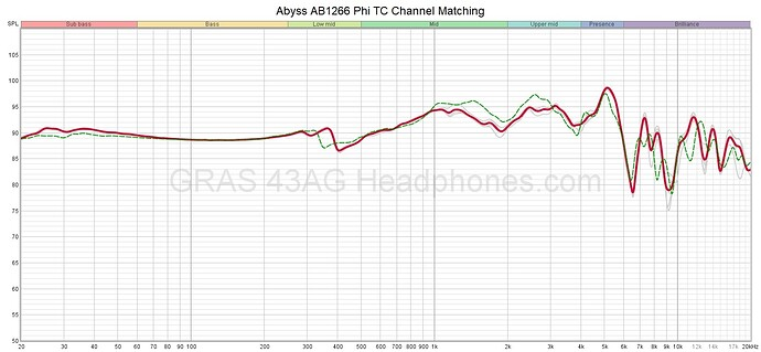 Abyss AB1266 Phi TC Channel Matching