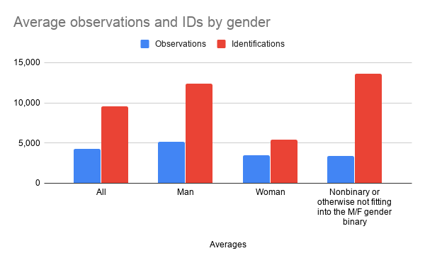 Average%20observations%20and%20IDs%20by%20gender