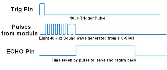 Accurate timing and control of GPIO for Ultrasonic Sensor