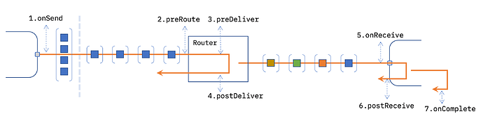 message-router-events