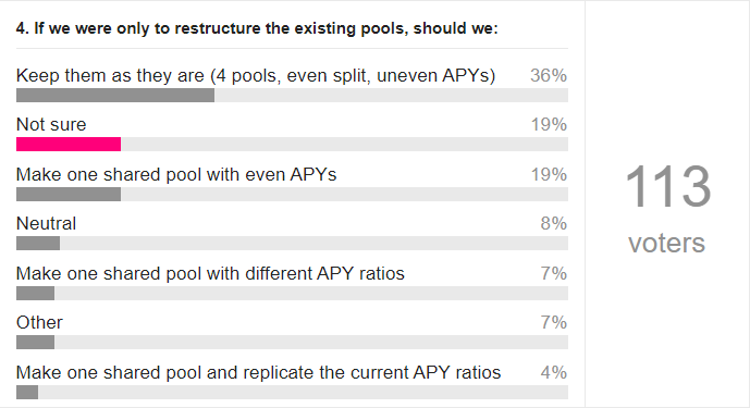 restructuring existing pools