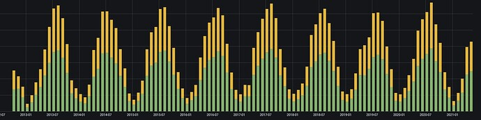grafana example group by month