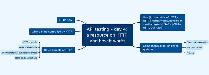 mindmap.API testing.day4.resource on HTTP and how it works