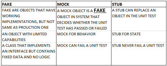 Mock-Stub-Fake
