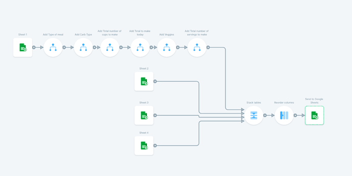 flow-overview