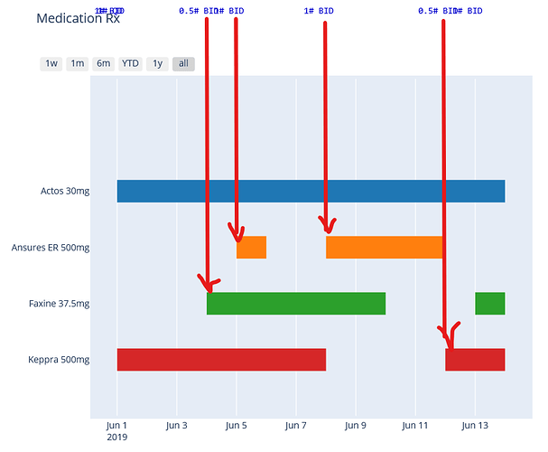 plotly_gantt_chart_annotation_wanted-result