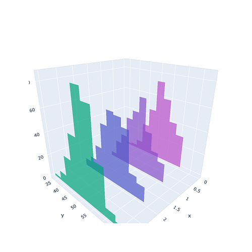 histograms-as-mesh3d