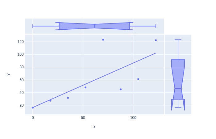 scatterplot with boxplots on axes