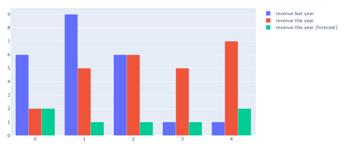 plotly barchart now