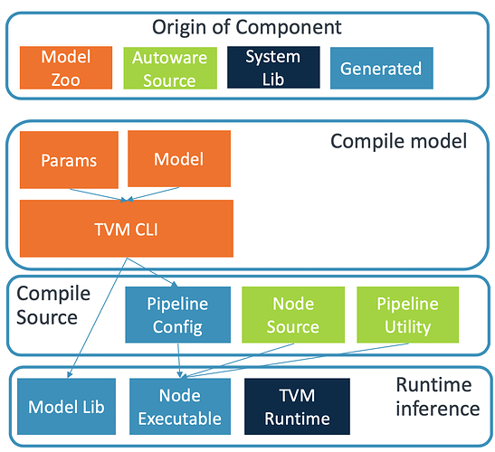unified workflow