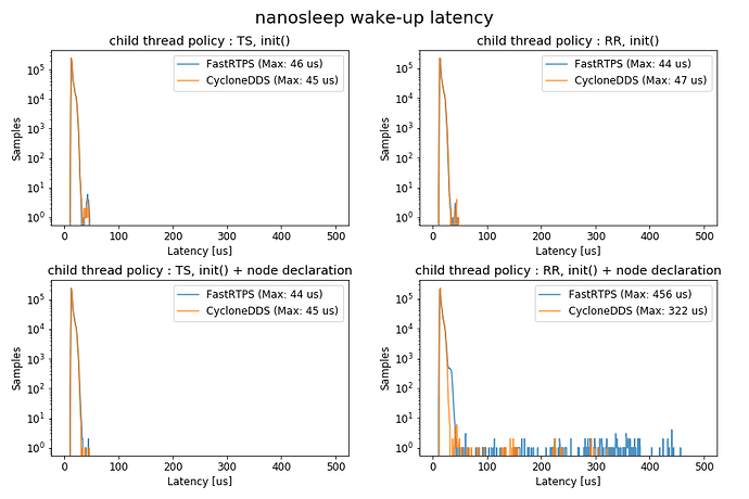 nanosleep_wakeup_latency_histgram