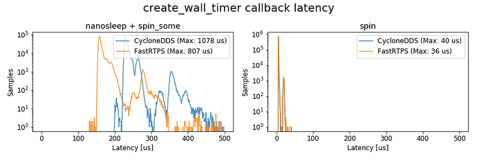 create_wall_timer_callback_latency_histgram