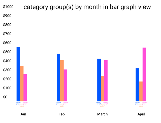 category group(s) by month in bar graph view